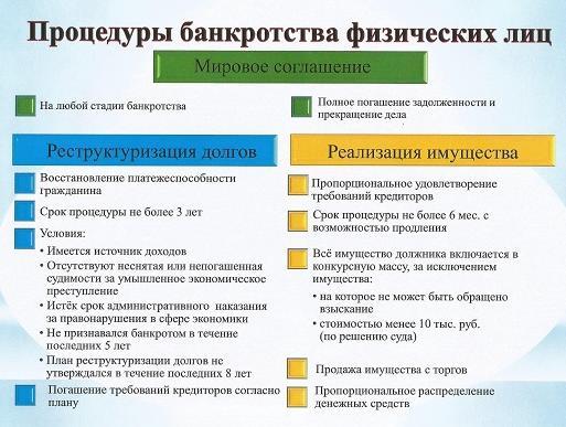 Процедуры банкротства физического лица
